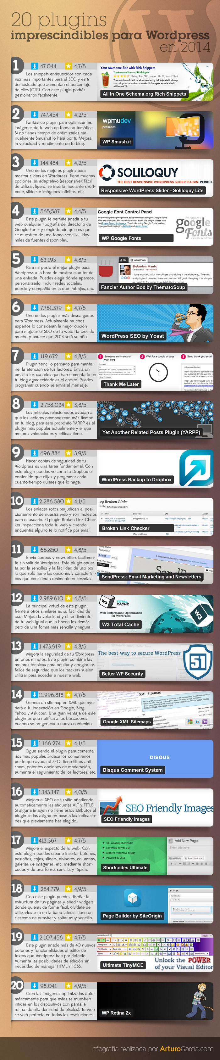 20 plugins imprescindibles wordpress 2014 20 plugins imprescindibles para WordPress en 2014 (infografía)