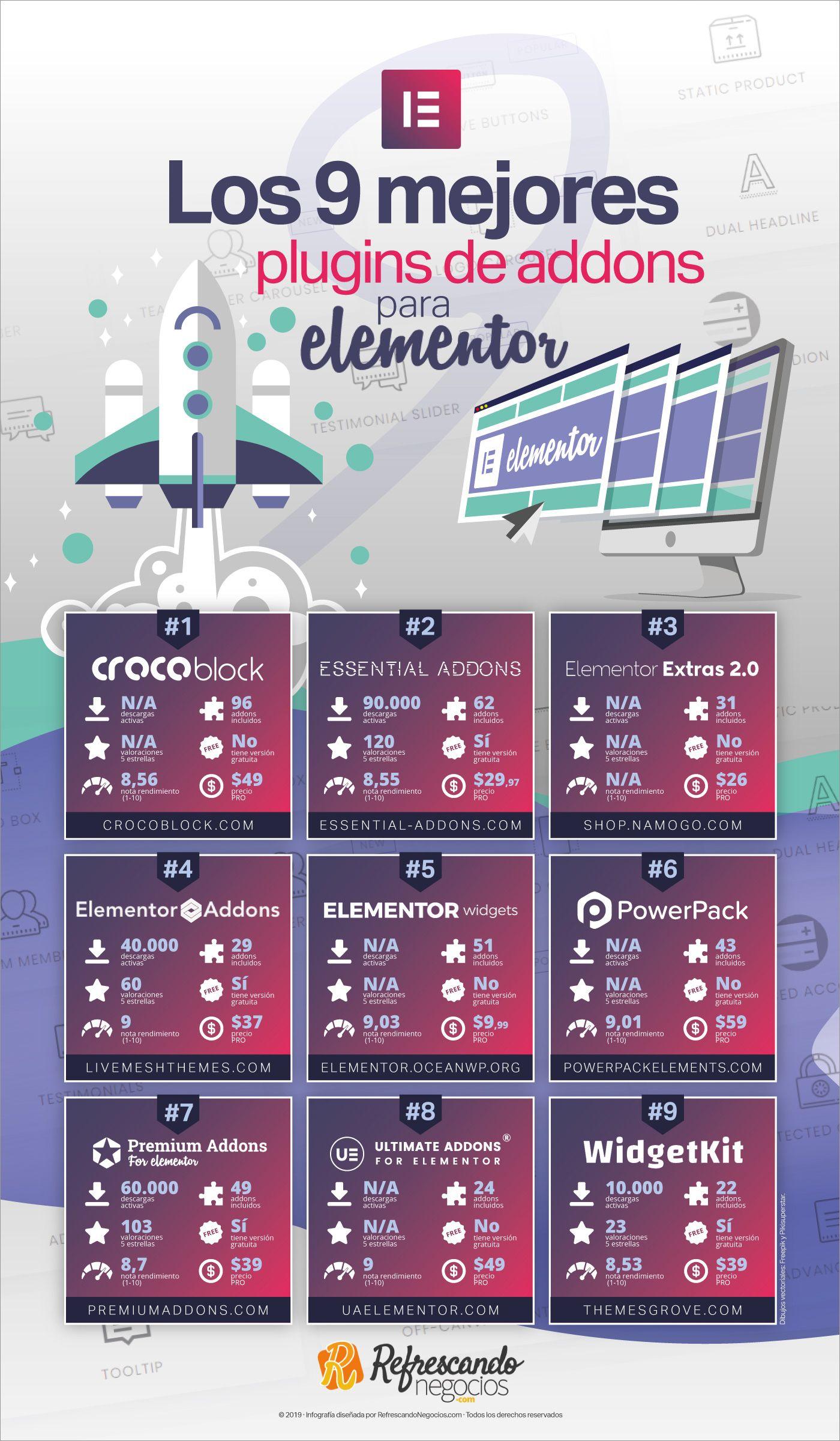 77ff55a58b7db Los 9 mejores addons para Elementor... y 5 que no merecen la pena