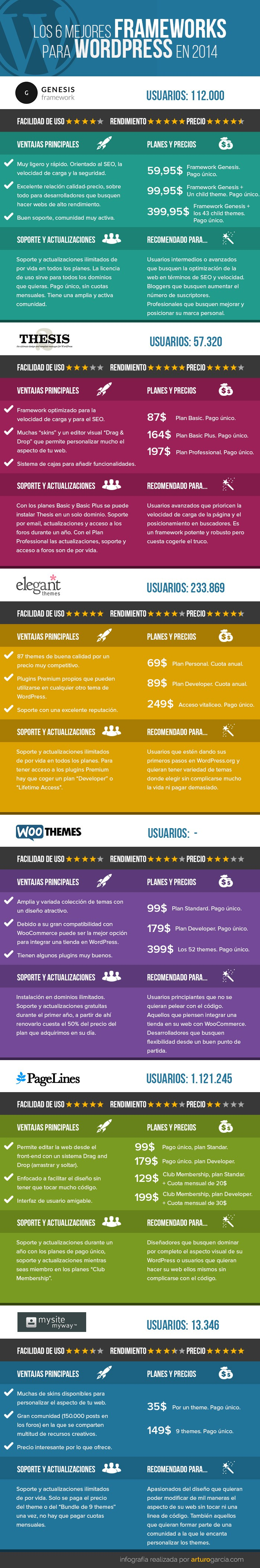 comparativa-frameworks-wordpress