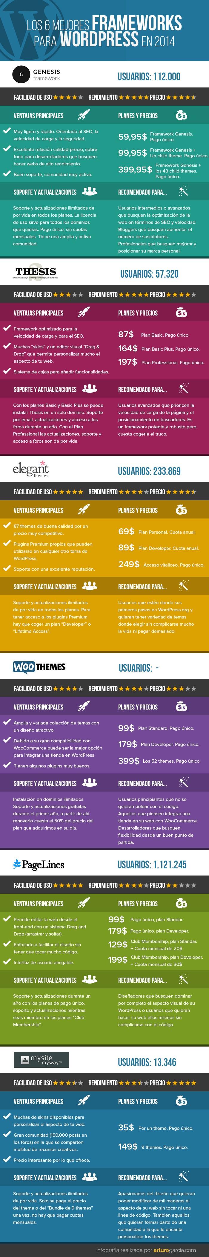 Infografía Framework WordPress