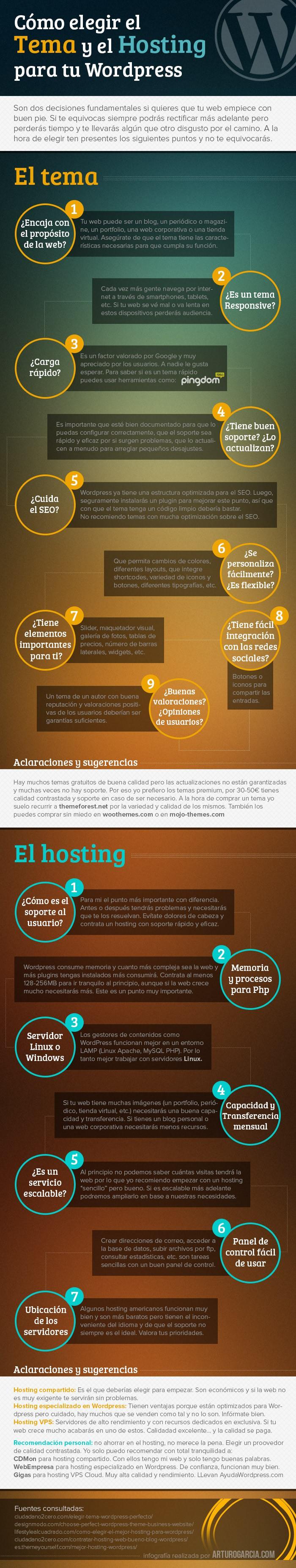 Infografías sobre Wordpress