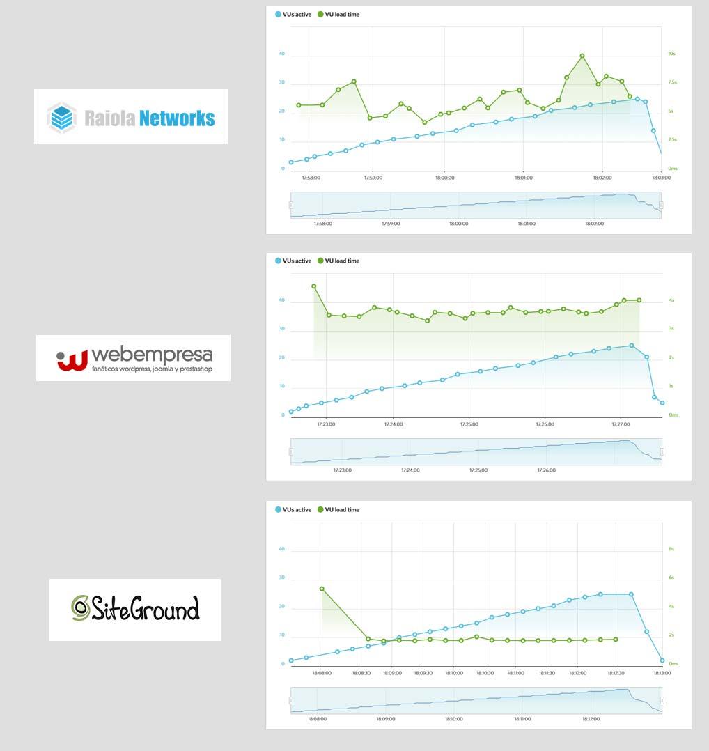 resultados-site-load